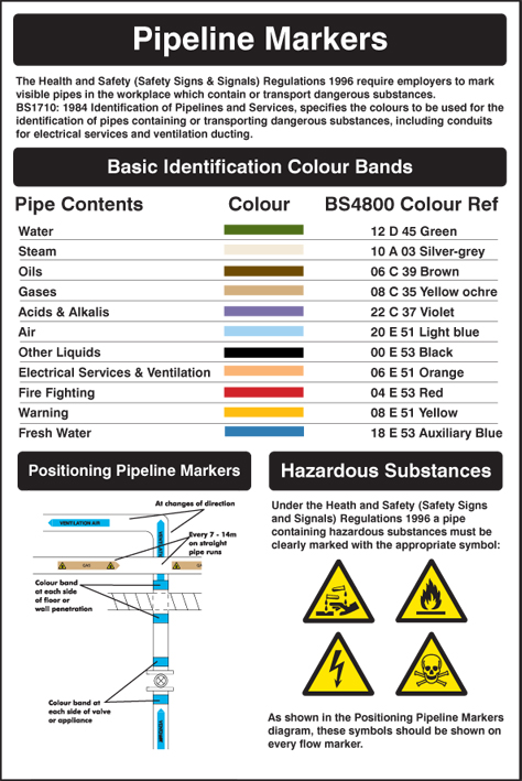 Pipeline Markers Poster Ssp Print Factory