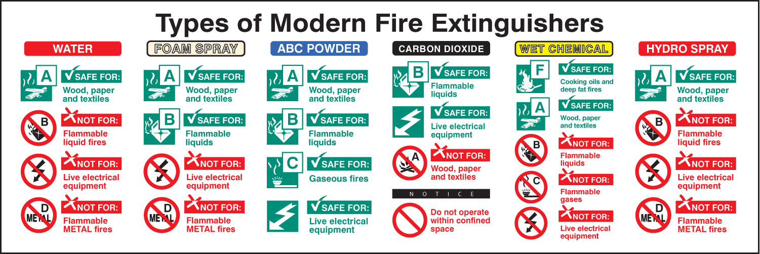 Types of modern fire extinguisher sign ssp print factory types of modern fire extinguisher sign thecheapjerseys