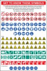 ISO 7010 Get To Know These Symbols Poster