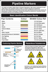 Pipeline Markers Poster